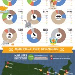 How Much Do You Spend On Your Pets?